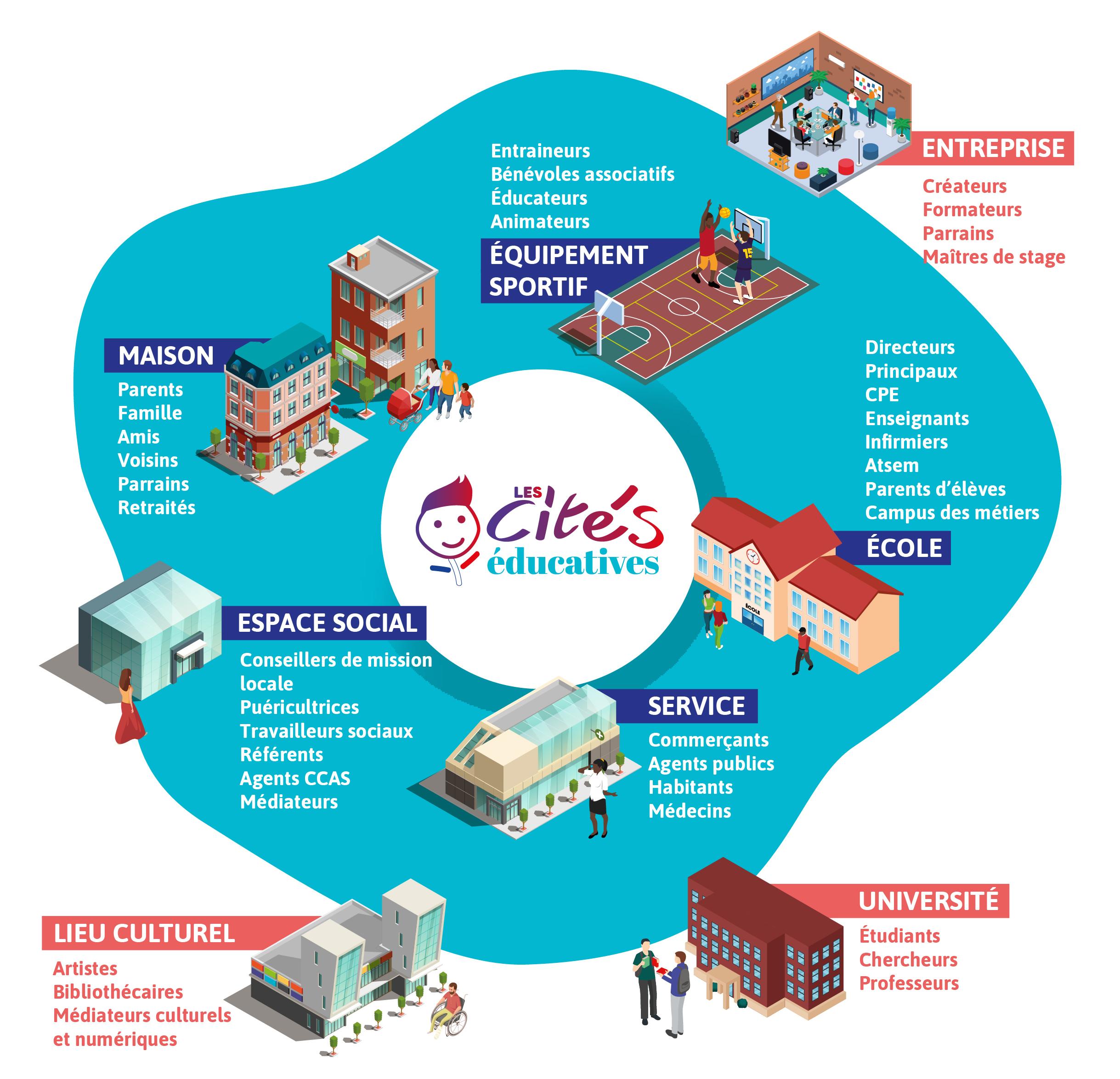cités éducatives givors